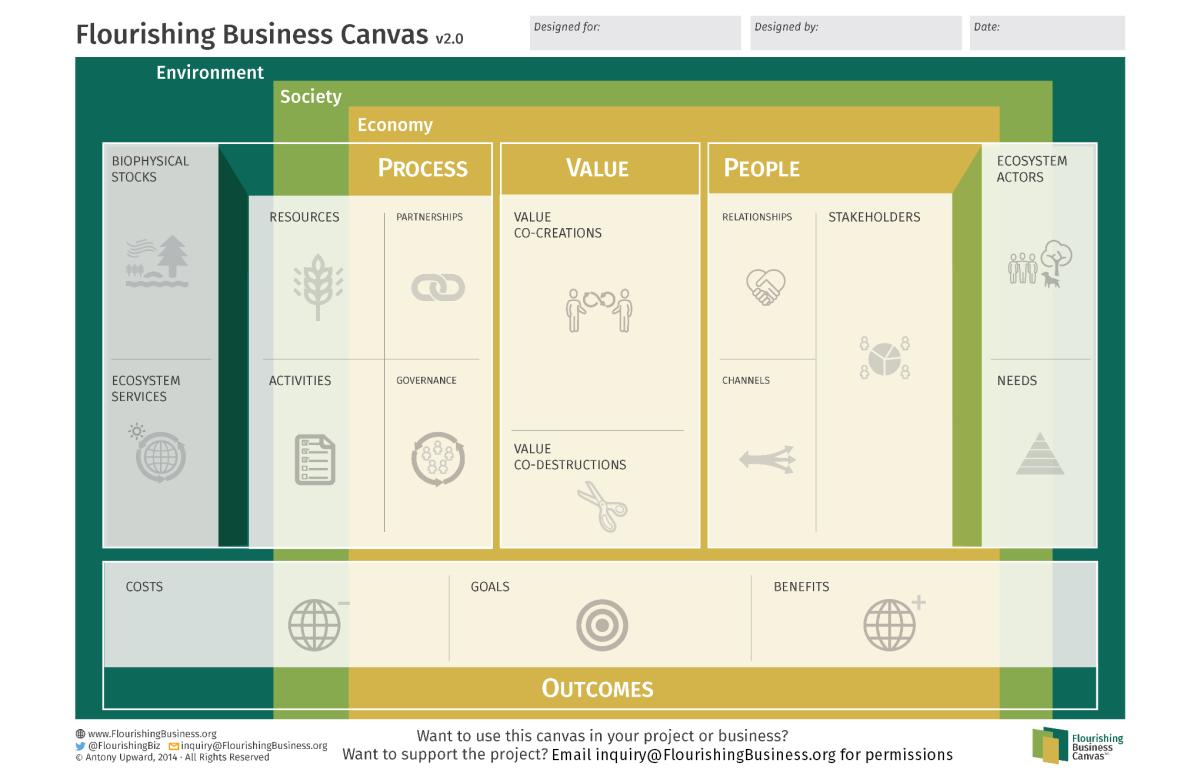 1st Hamburg Workshop – Designing Business Models for Flourishing Enterprises (Dec 5,2014)