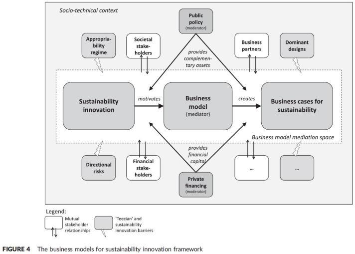 BMfSI_framework